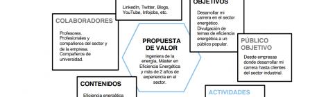 Plan de Identidad Digital - Aurora Sánchez