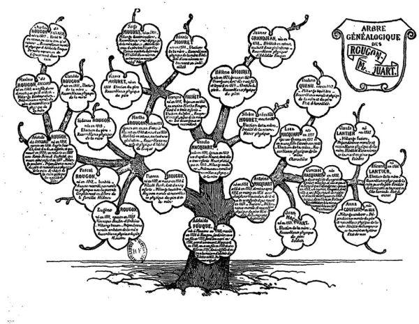 Árbol genealógico de los Rougon