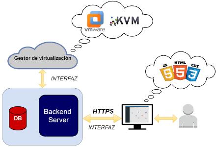 Graphical Editor for Virtual Network Scenarios – Redes y Servicios