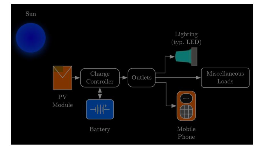 Sistema de pico lámparas
