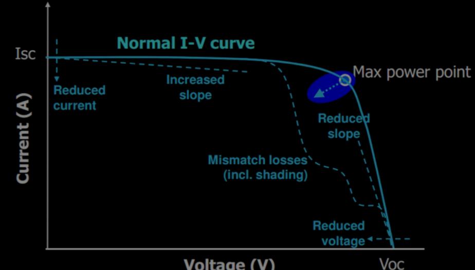 Carga capacitiva para la medida de la curva IV